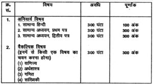 Bihar Public Service Commission BPSC, Patna Latest Auditor in Panchayati Raj Department Recruitment 2020 Candidate Can Apply Between 21/10/2020 to 18/11/2020.
